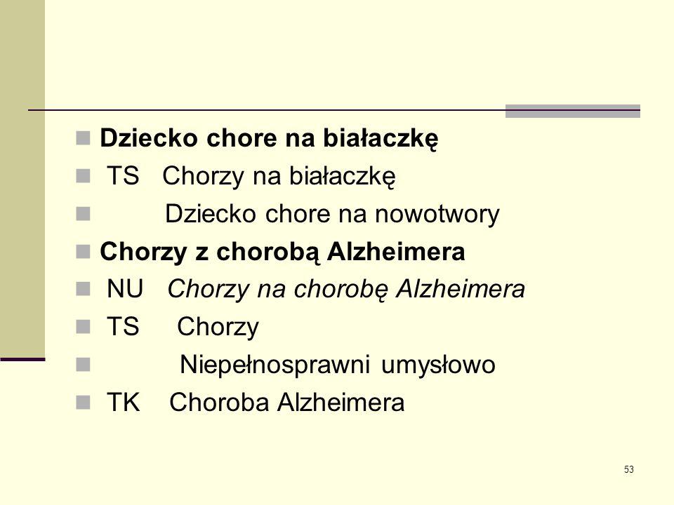 53 Dziecko chore na białaczkę TS Chorzy na białaczkę Dziecko chore na nowotwory Chorzy z chorobą Alzheimera NU Chorzy na chorobę Alzheimera TS Chorzy