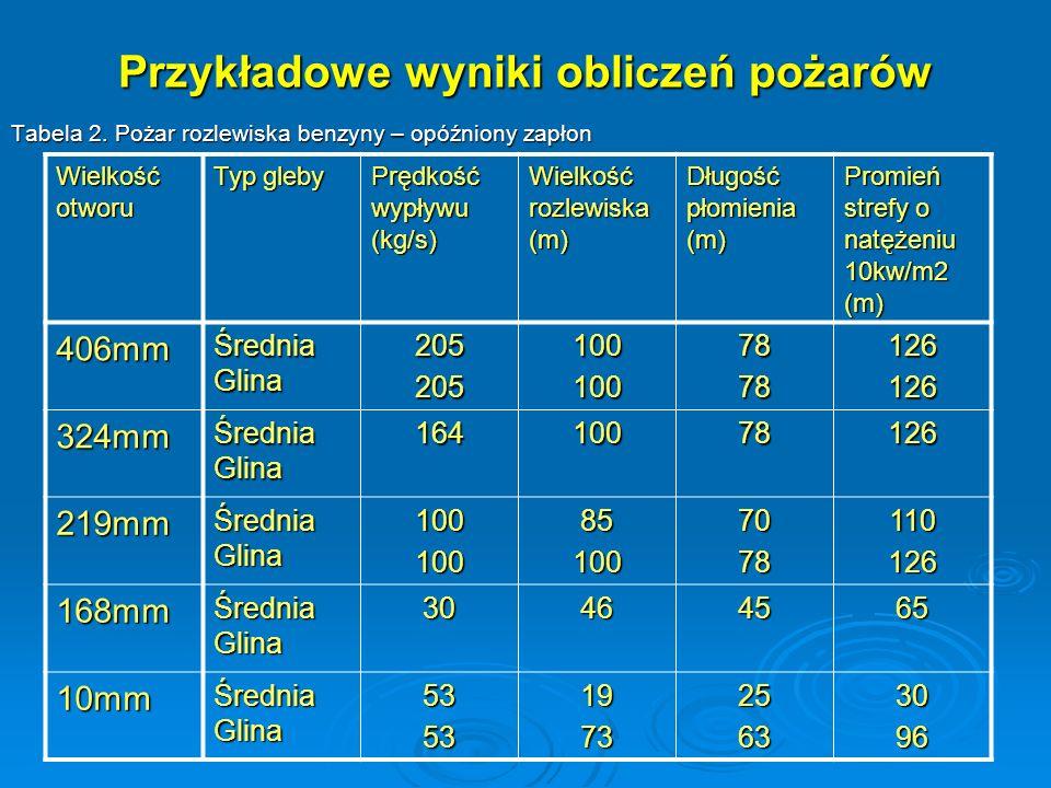 Przykładowe wyniki obliczeń pożarów Tabela 2. Pożar rozlewiska benzyny – opóźniony zapłon Wielkość otworu Typ gleby Prędkość wypływu (kg/s) Wielkość r