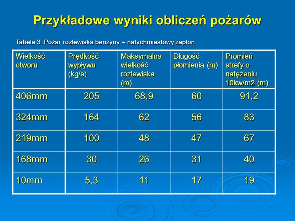 Przykładowe wyniki obliczeń pożarów Tabela 3. Pożar rozlewiska benzyny – natychmiastowy zapłon Wielkość otworu Prędkość wypływu (kg/s) Maksymalna wiel