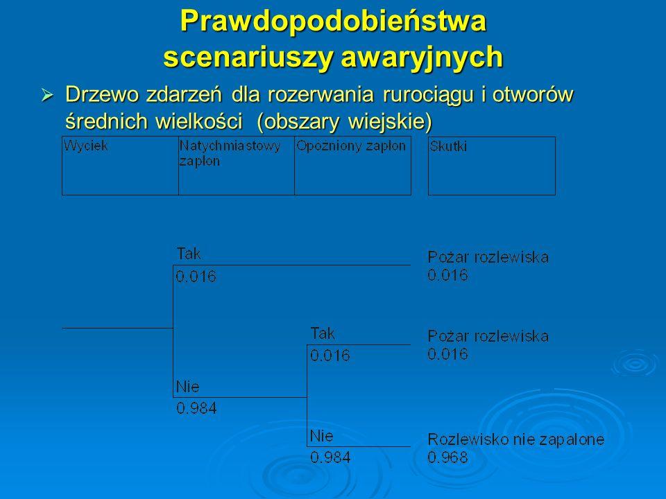 Prawdopodobieństwa scenariuszy awaryjnych Drzewo zdarzeń dla rozerwania rurociągu i otworów średnich wielkości (obszary wiejskie) Drzewo zdarzeń dla r
