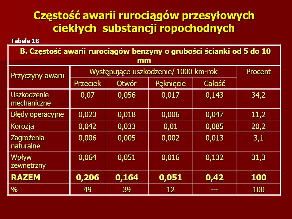 Częstość awarii rurociągów przesyłowych ciekłych substancji ropochodnych C.