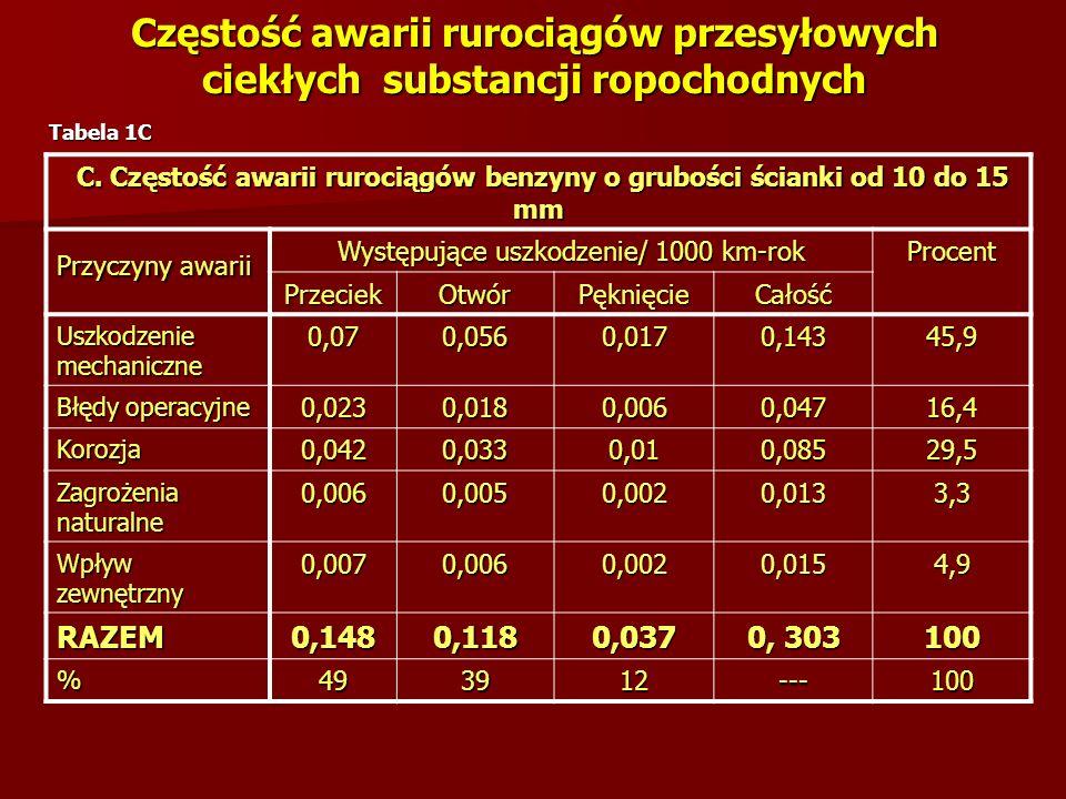 Prawdopodobieństwa scenariuszy awaryjnych Drzewo zdarzeń dla rozerwania rurociągu i otworów średnich wielkości (obszary wiejskie) Drzewo zdarzeń dla rozerwania rurociągu i otworów średnich wielkości (obszary wiejskie)