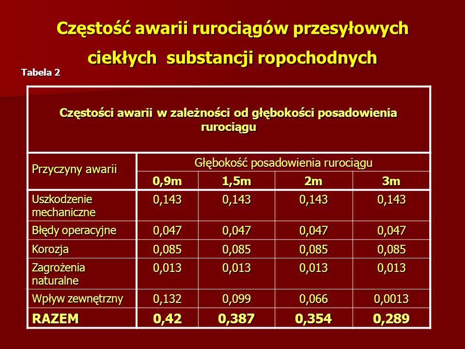 Częstość awarii rurociągów przesyłowych ciekłych substancji ropochodnych Częstości awarii w zależności od głębokości posadowienia rurociągu Przyczyny