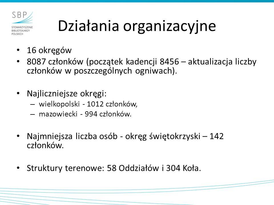 Działania organizacyjne 10 posiedzeń Zarządu Głównego 16 posiedzeń Prezydium ZG Przyjęto łącznie 32 uchwały