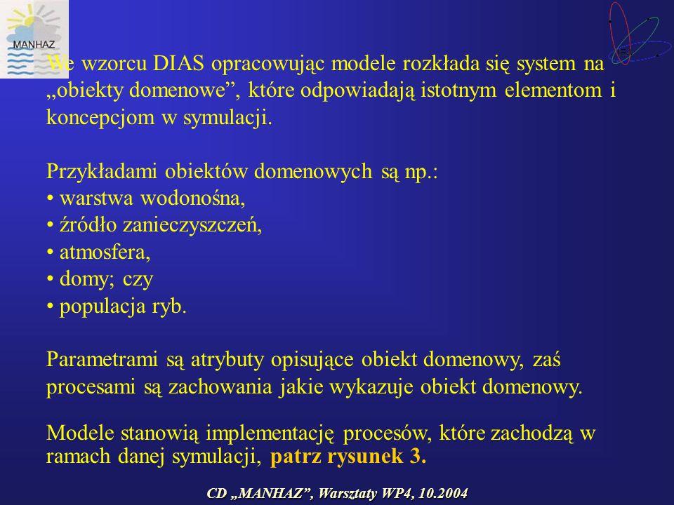 CD MANHAZ, Warsztaty WP4, 10.2004 We wzorcu DIAS opracowując modele rozkłada się system na obiekty domenowe, które odpowiadają istotnym elementom i koncepcjom w symulacji.