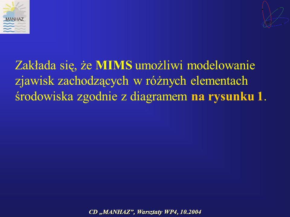 CD MANHAZ, Warsztaty WP4, 10.2004 Zakłada się, że MIMS umożliwi modelowanie zjawisk zachodzących w różnych elementach środowiska zgodnie z diagramem na rysunku 1.