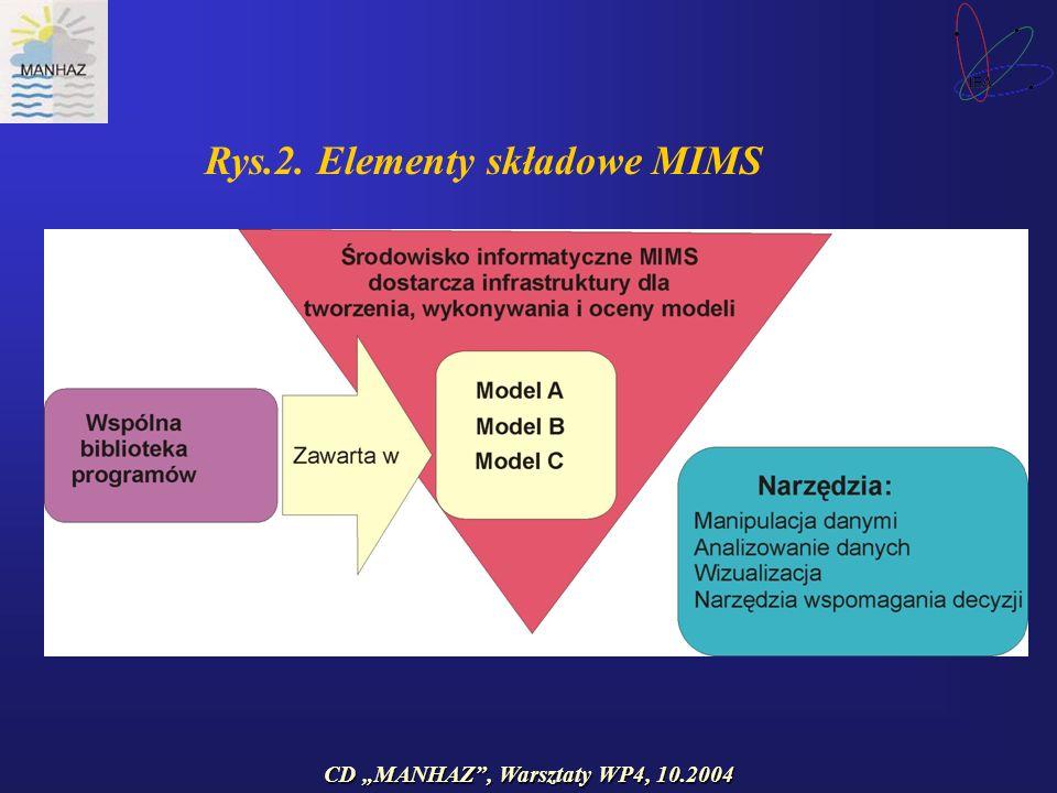 CD MANHAZ, Warsztaty WP4, 10.2004 Rys.2. Elementy składowe MIMS