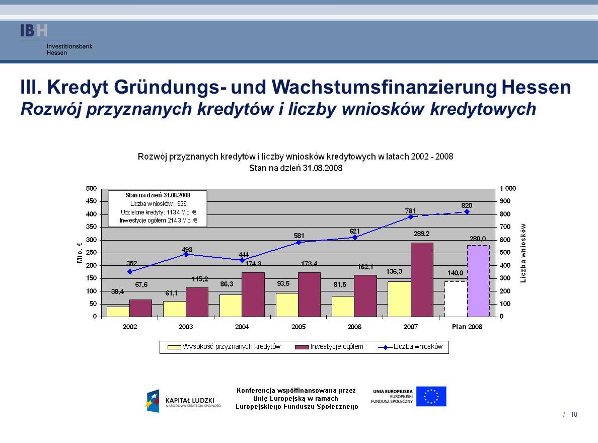 / 10 III. Kredyt Gründungs- und Wachstumsfinanzierung Hessen Rozwój przyznanych kredytów i liczby wniosków kredytowych