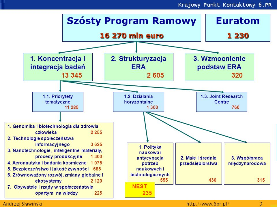 Krajowy Punkt Kontaktowy 6.PR http://www.6pr.pl/ 2 Andrzej Sławiński 16 270 mln euro Szósty Program Ramowy 16 270 mln euro 1. Koncentracja i integracj
