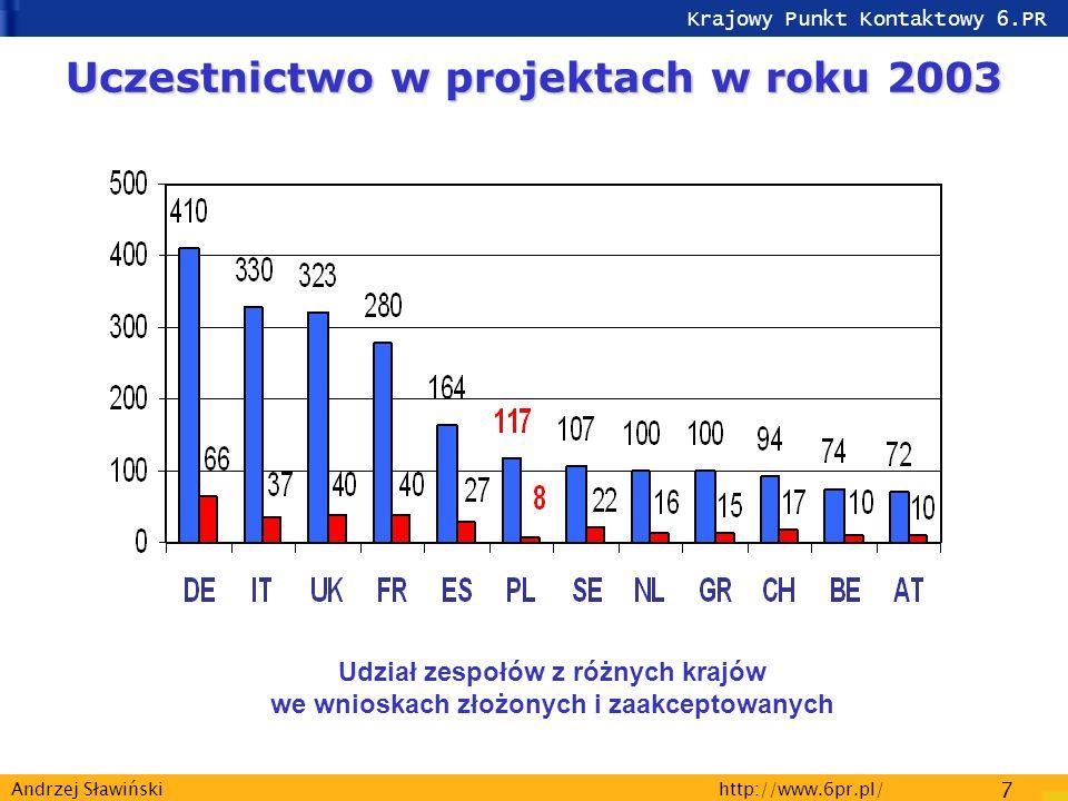 Krajowy Punkt Kontaktowy 6.PR http://www.6pr.pl/ 7 Andrzej Sławiński Udział zespołów z różnych krajów we wnioskach złożonych i zaakceptowanych Uczestnictwo w projektach w roku 2003