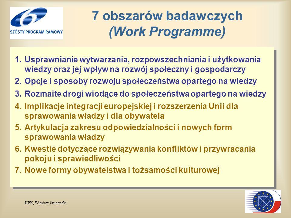 KPK, Wiesław Studencki 7 obszarów badawczych (Work Programme) 1.Usprawnianie wytwarzania, rozpowszechniania i użytkowania wiedzy oraz jej wpływ na rozwój społeczny i gospodarczy 2.Opcje i sposoby rozwoju społeczeństwa opartego na wiedzy 3.Rozmaite drogi wiodące do społeczeństwa opartego na wiedzy 4.Implikacje integracji europejskiej i rozszerzenia Unii dla sprawowania władzy i dla obywatela 5.Artykulacja zakresu odpowiedzialności i nowych form sprawowania władzy 6.Kwestie dotyczące rozwiązywania konfliktów i przywracania pokoju i sprawiedliwości 7.Nowe formy obywatelstwa i tożsamości kulturowej 1.Usprawnianie wytwarzania, rozpowszechniania i użytkowania wiedzy oraz jej wpływ na rozwój społeczny i gospodarczy 2.Opcje i sposoby rozwoju społeczeństwa opartego na wiedzy 3.Rozmaite drogi wiodące do społeczeństwa opartego na wiedzy 4.Implikacje integracji europejskiej i rozszerzenia Unii dla sprawowania władzy i dla obywatela 5.Artykulacja zakresu odpowiedzialności i nowych form sprawowania władzy 6.Kwestie dotyczące rozwiązywania konfliktów i przywracania pokoju i sprawiedliwości 7.Nowe formy obywatelstwa i tożsamości kulturowej