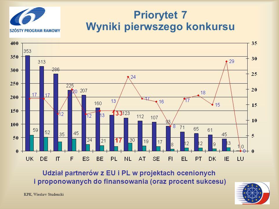 KPK, Wiesław Studencki Udział partnerów z EU i PL w projektach ocenionych i proponowanych do finansowania (oraz procent sukcesu) Priorytet 7 Wyniki pierwszego konkursu