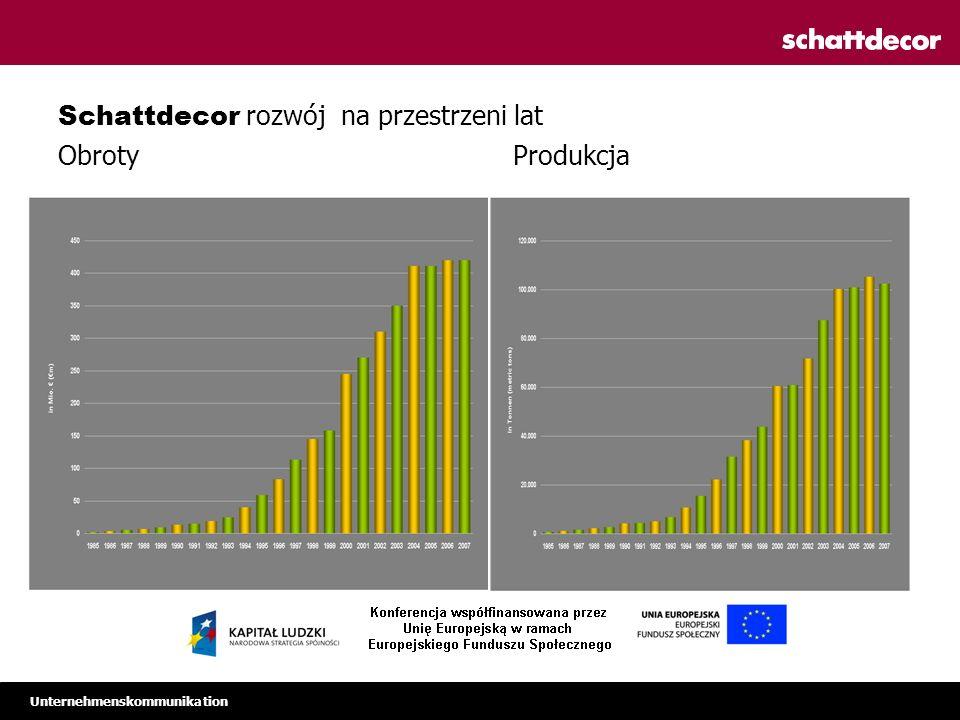 Unternehmenskommunikation Schattdecor rozwój na przestrzeni lat Obroty Produkcja