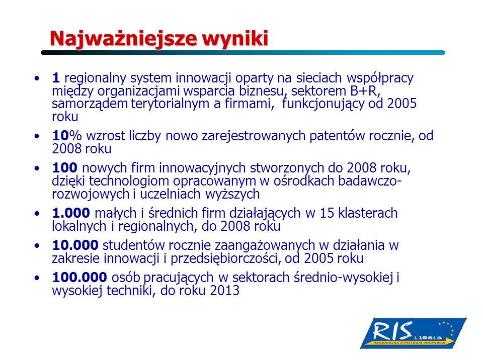 Najważniejsze wyniki 1 regionalny system innowacji oparty na sieciach współpracy między organizacjami wsparcia biznesu, sektorem B+R, samorządem teryt