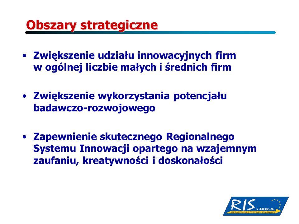 Obszary strategiczne Zwiększenie udziału innowacyjnych firm w ogólnej liczbie małych i średnich firm Zwiększenie wykorzystania potencjału badawczo-roz