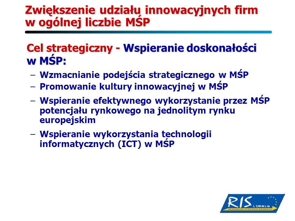 Zwiększenie udziału innowacyjnych firm w ogólnej liczbie MŚP Cel strategiczny - Wspieranie doskonałości w MŚP: –Wzmacnianie podejścia strategicznego w