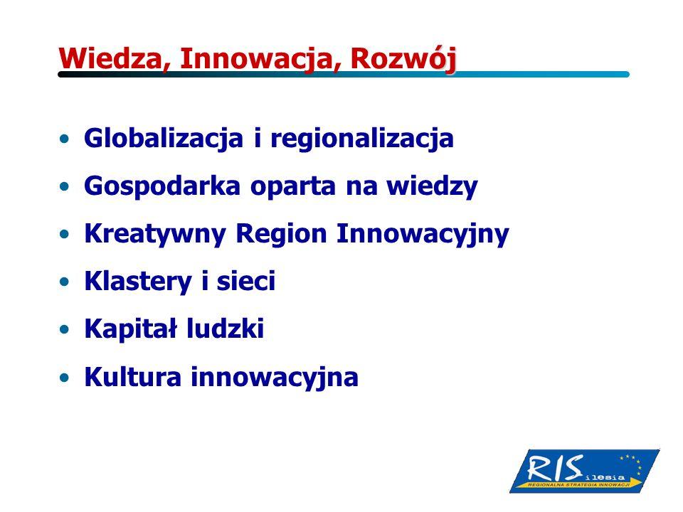 ój Wiedza, Innowacja, Rozwój Globalizacja i regionalizacja Gospodarka oparta na wiedzy Kreatywny Region Innowacyjny Klastery i sieci Kapitał ludzki Ku