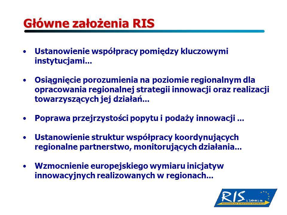 Główne założenia RIS Główne założenia RIS Ustanowienie współpracy pomiędzy kluczowymi instytucjami... Osiągnięcie porozumienia na poziomie regionalnym
