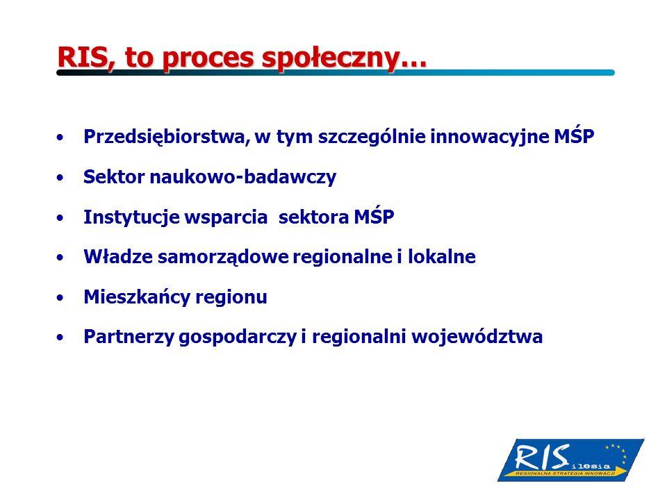 RIS, to proces społeczny… Przedsiębiorstwa, w tym szczególnie innowacyjne MŚP Sektor naukowo-badawczy Instytucje wsparcia sektora MŚP Władze samorządo