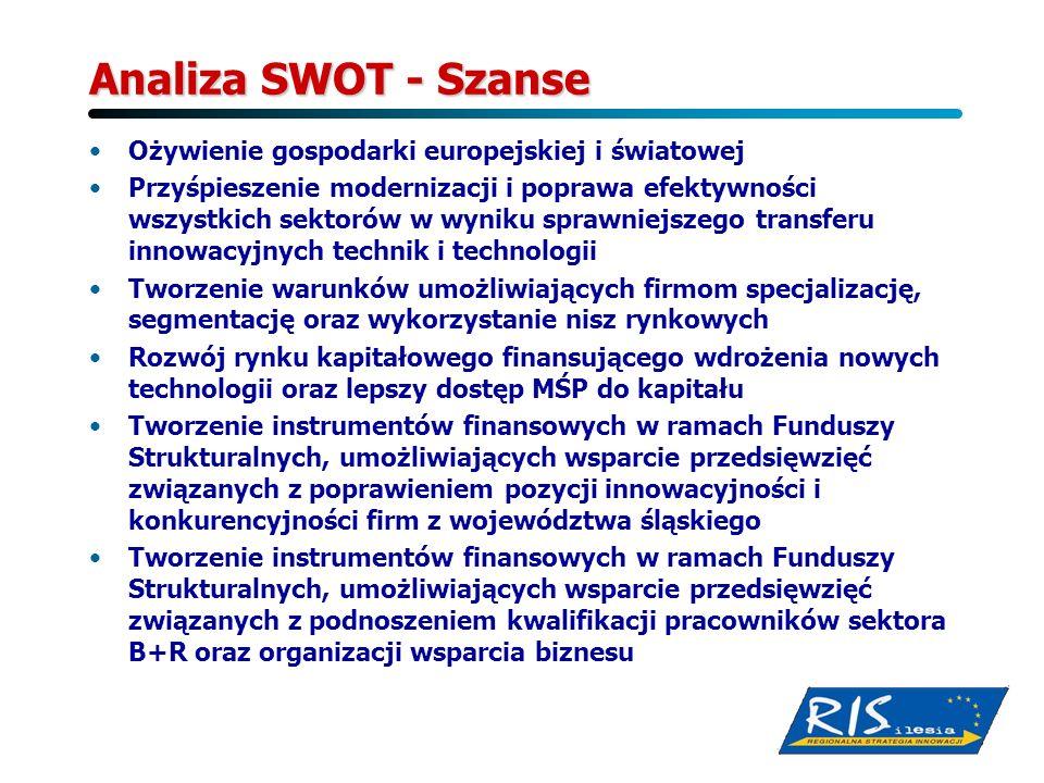 Analiza SWOT - Szanse Ożywienie gospodarki europejskiej i światowej Przyśpieszenie modernizacji i poprawa efektywności wszystkich sektorów w wyniku sp