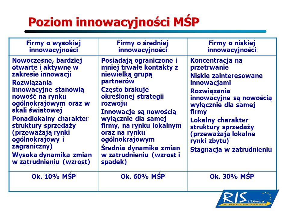 Poziom innowacyjności MŚP Firmy o wysokiej innowacyjności Firmy o średniej innowacyjności Firmy o niskiej innowacyjności Nowoczesne, bardziej otwarte