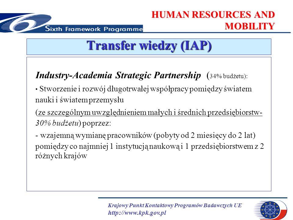Krajowy Punkt Kontaktowy Programów Badawczych UE http://www.kpk.gov.pl HUMAN RESOURCES AND MOBILITY Industry-Academia Strategic Partnership ( 34% budżetu): Stworzenie i rozwój długotrwałej współpracy pomiędzy światem nauki i światem przemysłu (ze szczególnym uwzględnieniem małych i średnich przedsiębiorstw- 30% budżetu) poprzez: - wzajemną wymianę pracowników (pobyty od 2 miesięcy do 2 lat) pomiędzy co najmniej 1 instytucją naukową i 1 przedsiębiorstwem z 2 różnych krajów Transfer wiedzy (IAP)