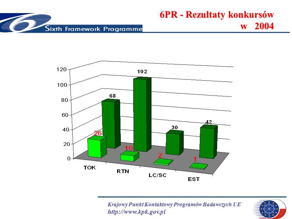 Krajowy Punkt Kontaktowy Programów Badawczych UE http://www.kpk.gov.pl 6PR - Rezultaty konkursów w 2004