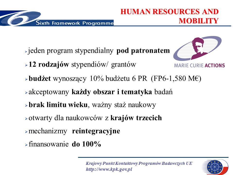 Krajowy Punkt Kontaktowy Programów Badawczych UE http://www.kpk.gov.pl HUMAN RESOURCES AND MOBILITY jeden program stypendialny pod patronatem 12 rodzajów stypendiów/ grantów budżet wynoszący 10% budżetu 6 PR (FP6-1,580 M) akceptowany każdy obszar i tematyka badań brak limitu wieku, ważny staż naukowy otwarty dla naukowców z krajów trzecich mechanizmy reintegracyjne finansowanie do 100%