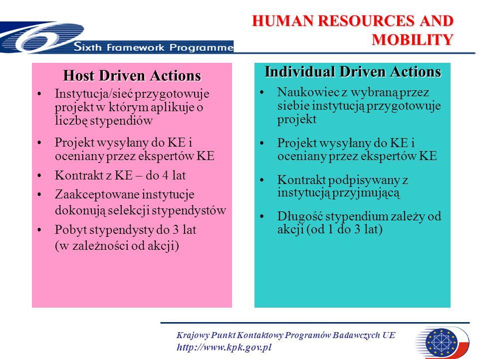Krajowy Punkt Kontaktowy Programów Badawczych UE http://www.kpk.gov.pl HUMAN RESOURCES AND MOBILITY Host Driven Actions Instytucja/sieć przygotowuje projekt w którym aplikuje o liczbę stypendiów Projekt wysyłany do KE i oceniany przez ekspertów KE Kontrakt z KE – do 4 lat Zaakceptowane instytucje dokonują selekcji stypendystów Pobyt stypendysty do 3 lat (w zależności od akcji) Individual Driven Actions Naukowiec z wybraną przez siebie instytucją przygotowuje projekt Projekt wysyłany do KE i oceniany przez ekspertów KE Kontrakt podpisywany z instytucją przyjmującą Długość stypendium zależy od akcji (od 1 do 3 lat)
