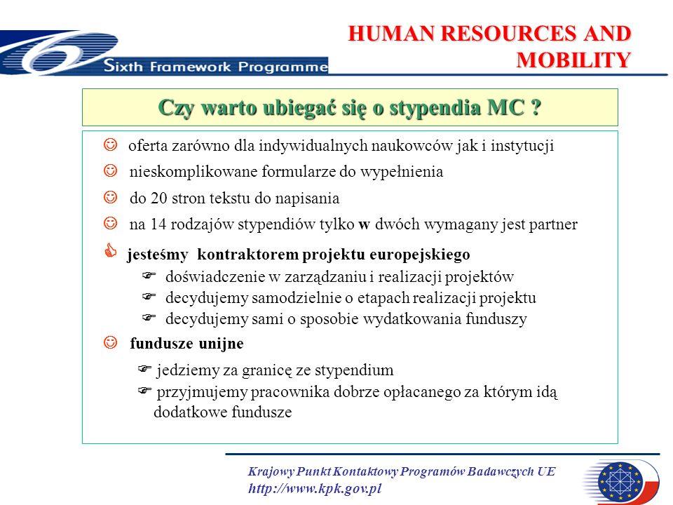 Krajowy Punkt Kontaktowy Programów Badawczych UE http://www.kpk.gov.pl HUMAN RESOURCES AND MOBILITY oferta zarówno dla indywidualnych naukowców jak i instytucji nieskomplikowane formularze do wypełnienia do 20 stron tekstu do napisania na 14 rodzajów stypendiów tylko w dwóch wymagany jest partner jesteśmy kontraktorem projektu europejskiego doświadczenie w zarządzaniu i realizacji projektów decydujemy samodzielnie o etapach realizacji projektu decydujemy sami o sposobie wydatkowania funduszy fundusze unijne jedziemy za granicę ze stypendium przyjmujemy pracownika dobrze opłacanego za którym idą dodatkowe fundusze Czy warto ubiegać się o stypendia MC ?