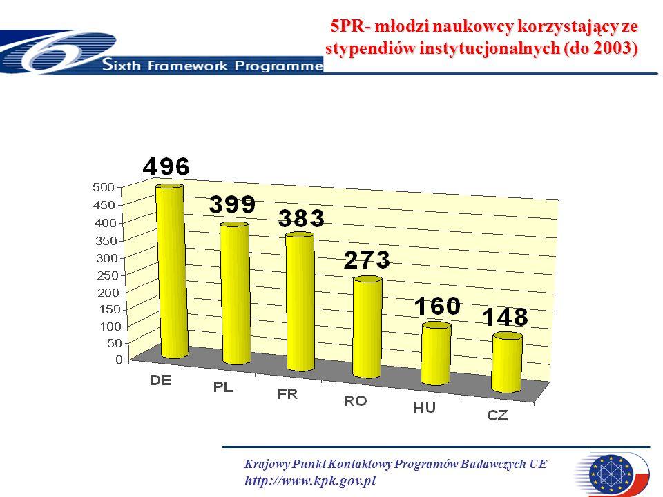 Krajowy Punkt Kontaktowy Programów Badawczych UE http://www.kpk.gov.pl 5PR- młodzi naukowcy korzystający ze stypendiów instytucjonalnych (do 2003)