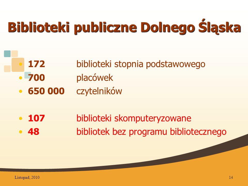 Biblioteki publiczne Dolnego Śląska 172 biblioteki stopnia podstawowego 700placówek 650 000 czytelników 107biblioteki skomputeryzowane 48bibliotek bez programu bibliotecznego Listopad, 201014