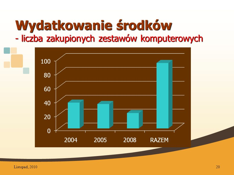 Wydatkowanie środków - liczba zakupionych zestawów komputerowych Listopad, 201020