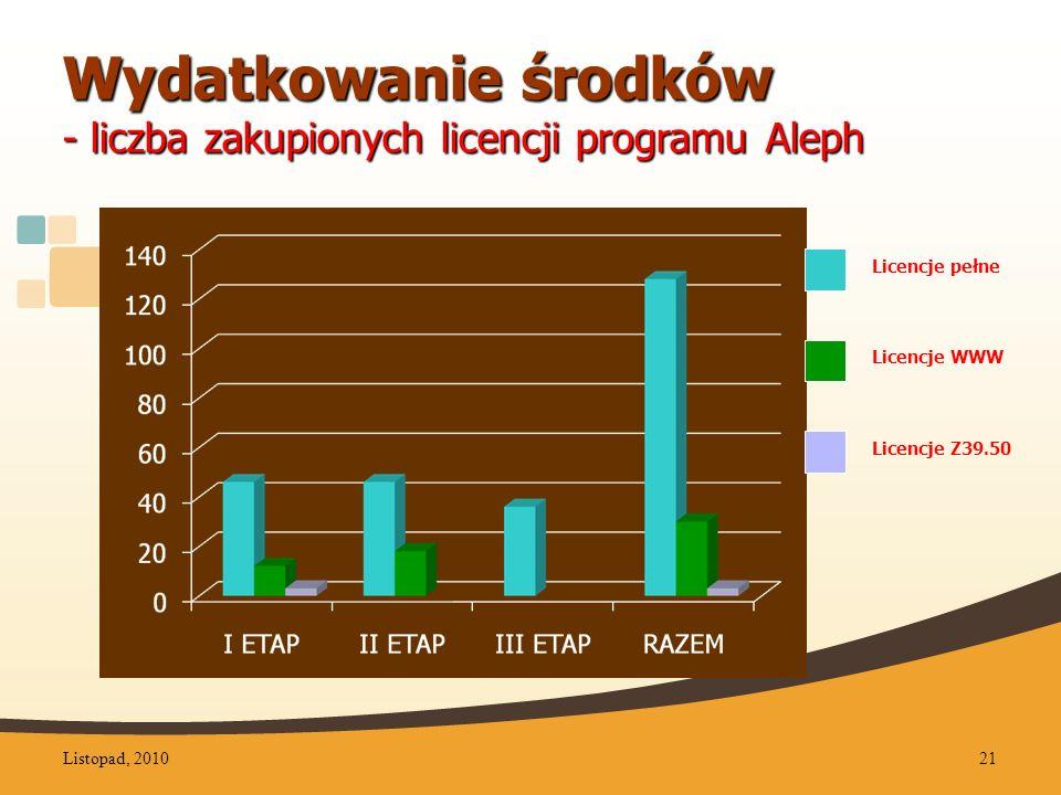 Wydatkowanie środków - liczba zakupionych licencji programu Aleph Licencje Z39.50 Licencje pełne Licencje WWW Listopad, 201021
