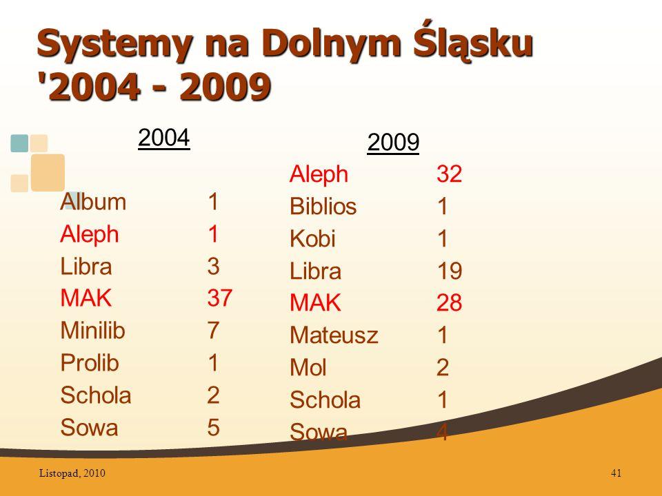 Systemy na Dolnym Śląsku 2004 - 2009 2009 Aleph32 Biblios1 Kobi1 Libra 19 MAK28 Mateusz1 Mol2 Schola1 Sowa4 2004 Album1 Aleph1 Libra 3 MAK37 Minilib7 Prolib1 Schola2 Sowa5 Listopad, 201041