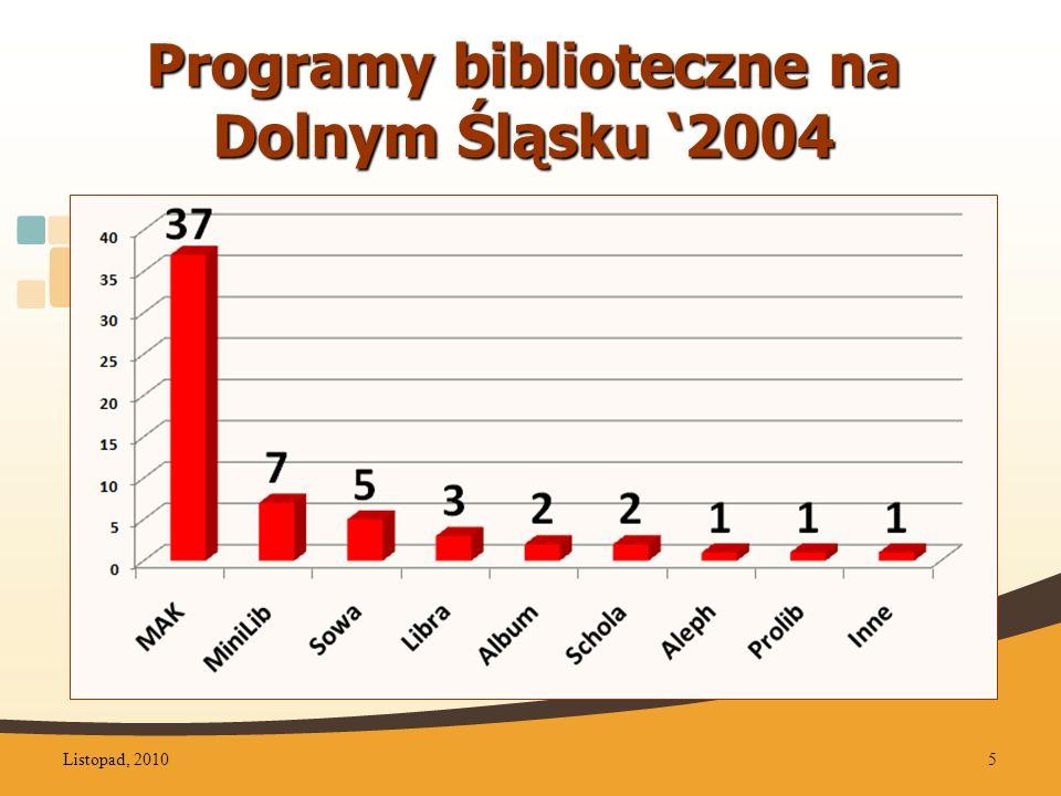 Koszt projektu zakup sprzętu komputerowego zakup i eksploatacja systemu ALEPH szkolenie bibliotekarzy promocja projektu Listopad, 201016