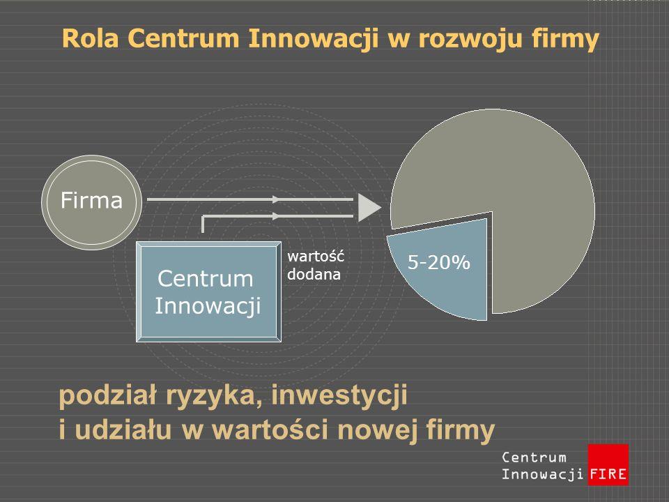 Rola Centrum Innowacji w rozwoju firmy podział ryzyka, inwestycji i udziału w wartości nowej firmy Centrum Innowacji Firma 5-20% wartość dodana