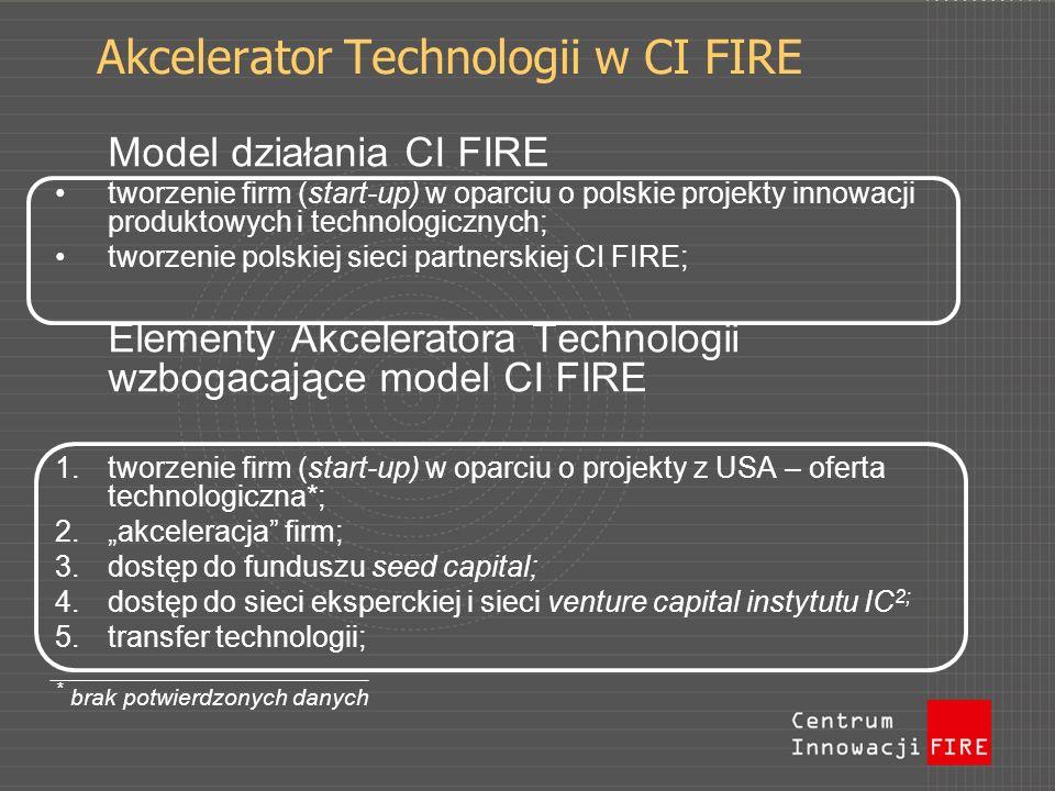 Model działania CI FIRE tworzenie firm (start-up) w oparciu o polskie projekty innowacji produktowych i technologicznych; tworzenie polskiej sieci partnerskiej CI FIRE; Elementy Akceleratora Technologii wzbogacające model CI FIRE 1.tworzenie firm (start-up) w oparciu o projekty z USA – oferta technologiczna*; 2.akceleracja firm; 3.dostęp do funduszu seed capital; 4.dostęp do sieci eksperckiej i sieci venture capital instytutu IC 2; 5.transfer technologii; * brak potwierdzonych danych Akcelerator Technologii w CI FIRE