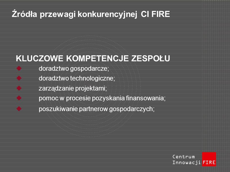 Źródła przewagi konkurencyjnej CI FIRE KLUCZOWE KOMPETENCJE ZESPOŁU doradztwo gospodarcze; doradztwo technologiczne; zarządzanie projektami; pomoc w procesie pozyskania finansowania; poszukiwanie partnerow gospodarczych;