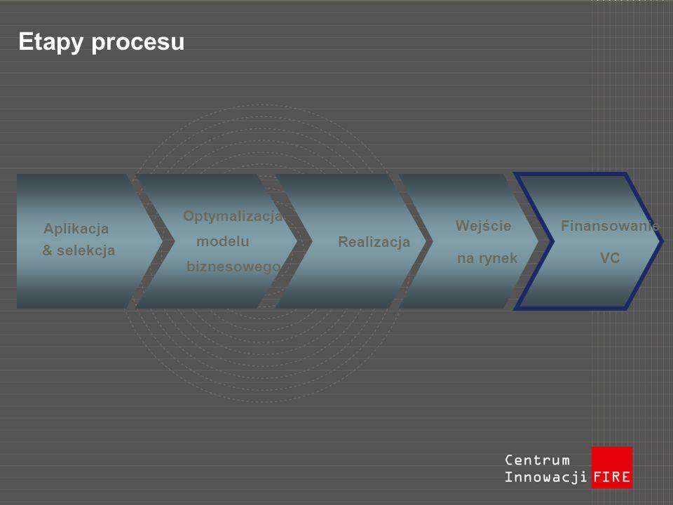 Etapy procesu Aplikacja & selekcja Optymalizacja modelu biznesowego Realizacja Wejście na rynek Finansowanie VC