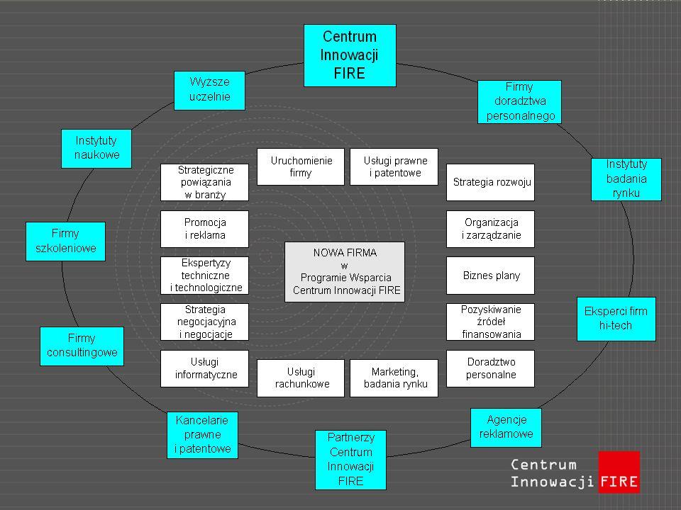 Program Wsparcia: doradztwoocena innowacyjności i modelu biznesowego ochrona własności intelektualnej; sprecyzowanie modelu biznesu; analizy biznesowe i techniczne; coachingtransfer wiedzy biznesowej, monitorowanie rozwoju; sieć współpracy wyszukanie partnerów biznesowych; firmy-Partnerzy CI FIRE; finansowanieznalezienie modelu i źródeł finansowania;