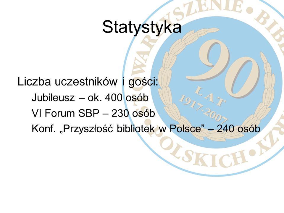 Statystyka Liczba uczestników i gości: Jubileusz – ok. 400 osób VI Forum SBP – 230 osób Konf. Przyszłość bibliotek w Polsce – 240 osób