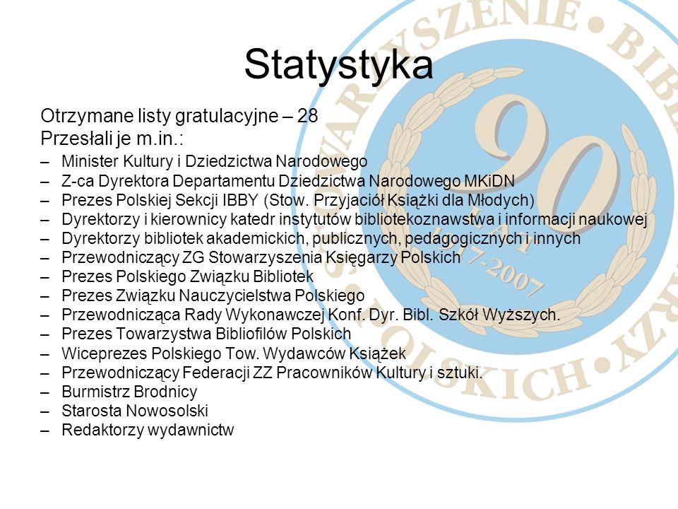 Statystyka Otrzymane listy gratulacyjne – 28 Przesłali je m.in.: –Minister Kultury i Dziedzictwa Narodowego –Z-ca Dyrektora Departamentu Dziedzictwa N