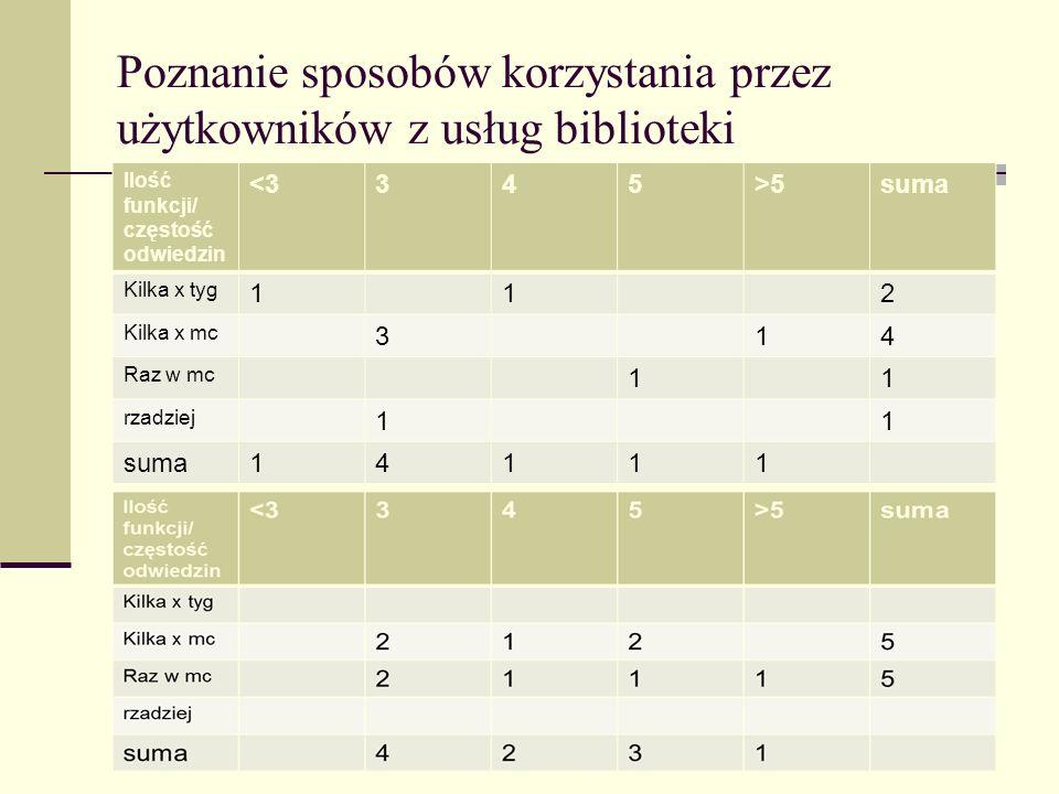 Cechy społeczne a sposób korzystania z usług bibliotecznych Biblioteka publiczna A, N = 20.