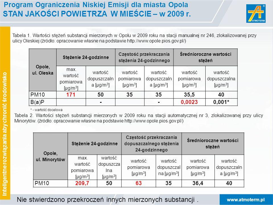 www.atmoterm.pl Inteligentne rozwiązania aby chronić środowisko Program Ograniczenia Niskiej Emisji dla miasta Opola STAN JAKOŚCI POWIETRZA W MIEŚCIE