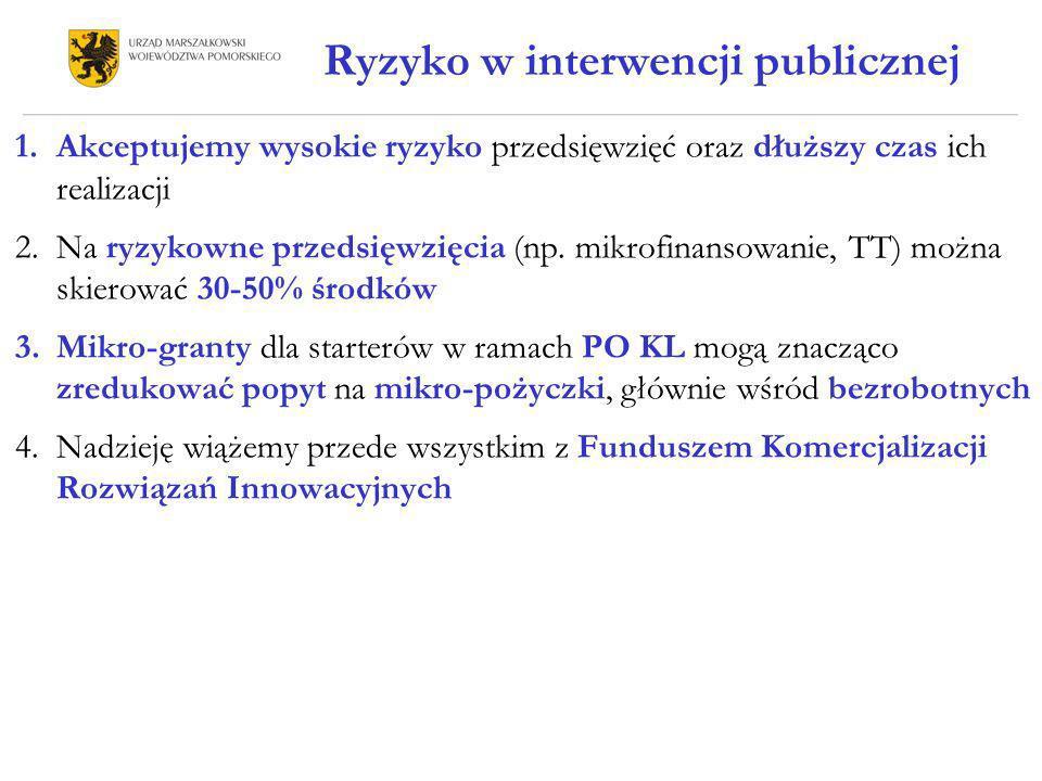 Ryzyko w interwencji publicznej 1.Akceptujemy wysokie ryzyko przedsięwzięć oraz dłuższy czas ich realizacji 2.Na ryzykowne przedsięwzięcia (np. mikrof