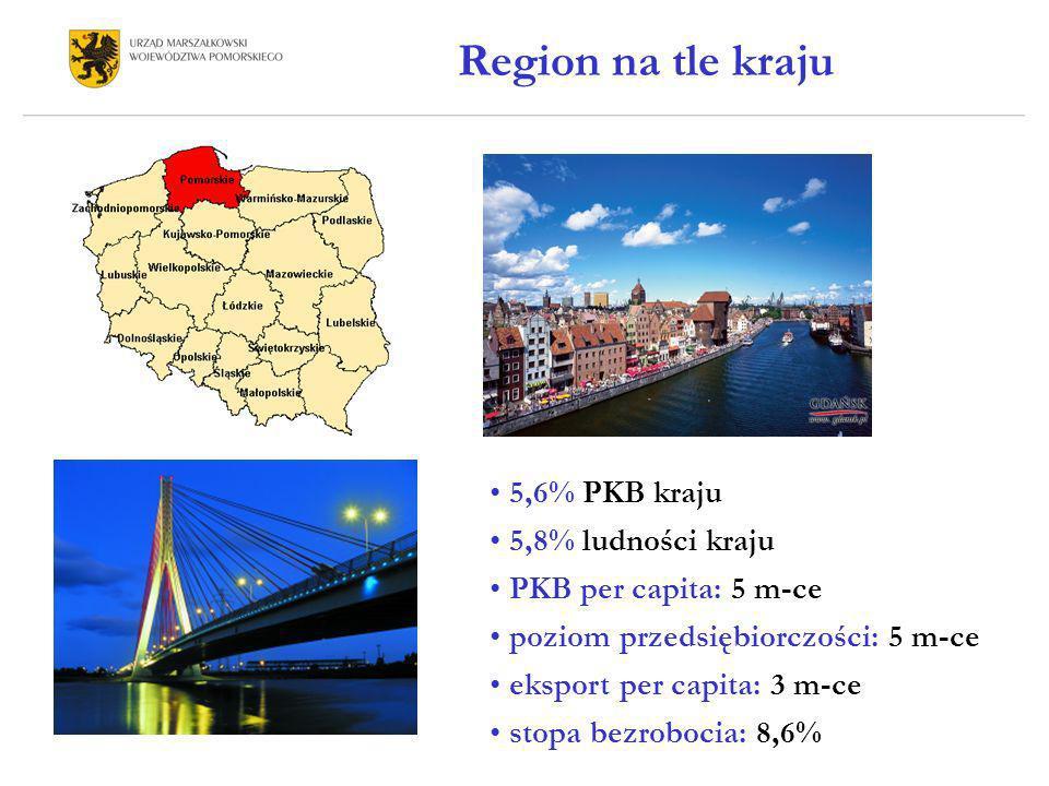 Region na tle kraju 5,6% PKB kraju 5,8% ludności kraju PKB per capita: 5 m-ce poziom przedsiębiorczości: 5 m-ce eksport per capita: 3 m-ce stopa bezro