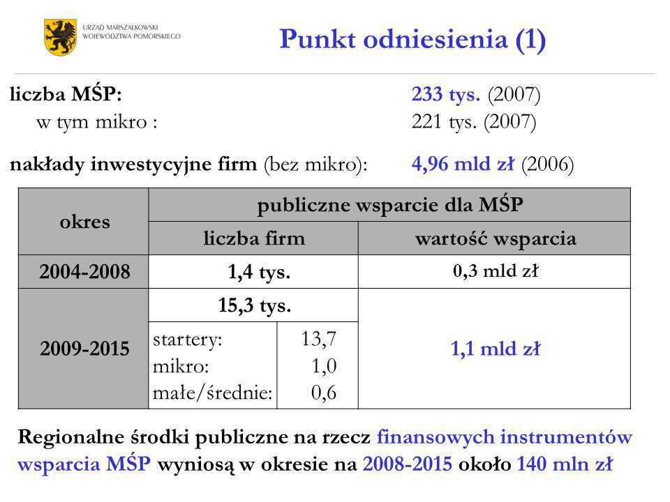 Punkt odniesienia (2) Publiczne instrumenty finansowe wsparcia MŚP 4 fundusze poręczeniowe, w tym 1 o znaczeniu regionalnym do końca 2007 roku udzieliły nieco ponad 1000 poręczeń 4 fundusze pożyczkowe, w tym 2 o znaczeniu regionalnym do końca 2007 roku udzieliły prawie 1400 pożyczek 1 fundusz venture (w fazie pozyskiwania kapitału) 1 fundusz transferu technologii (w fazie studialnej) Instytucje rynkowe oferujące finansowe wsparcie dla MŚP 32 banki komercyjne (około 400 oddziałów i filii) 147 placówek banków spółdzielczych 70 placówek SKOK-ów