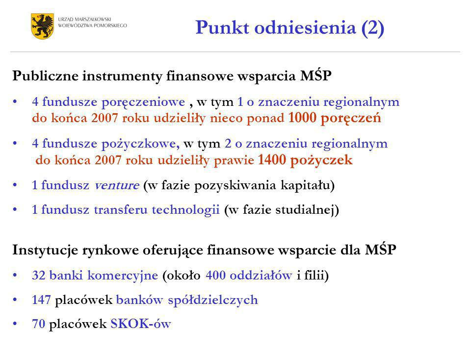 Punkt odniesienia (2) Publiczne instrumenty finansowe wsparcia MŚP 4 fundusze poręczeniowe, w tym 1 o znaczeniu regionalnym do końca 2007 roku udzieli