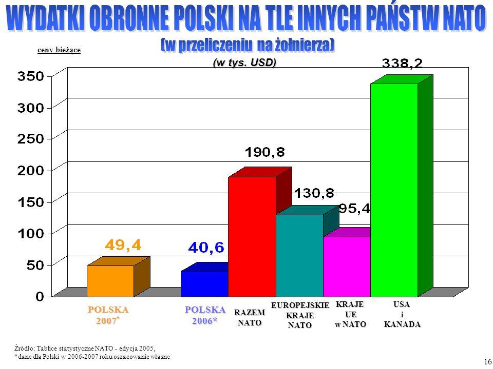 ceny bieżące Źródło: Tablice statystyczne NATO - edycja 2005, *dane dla Polski w 2006-2007 roku oszacowanie własne POLSKA2006* RAZEMNATO EUROPEJSKIEKR